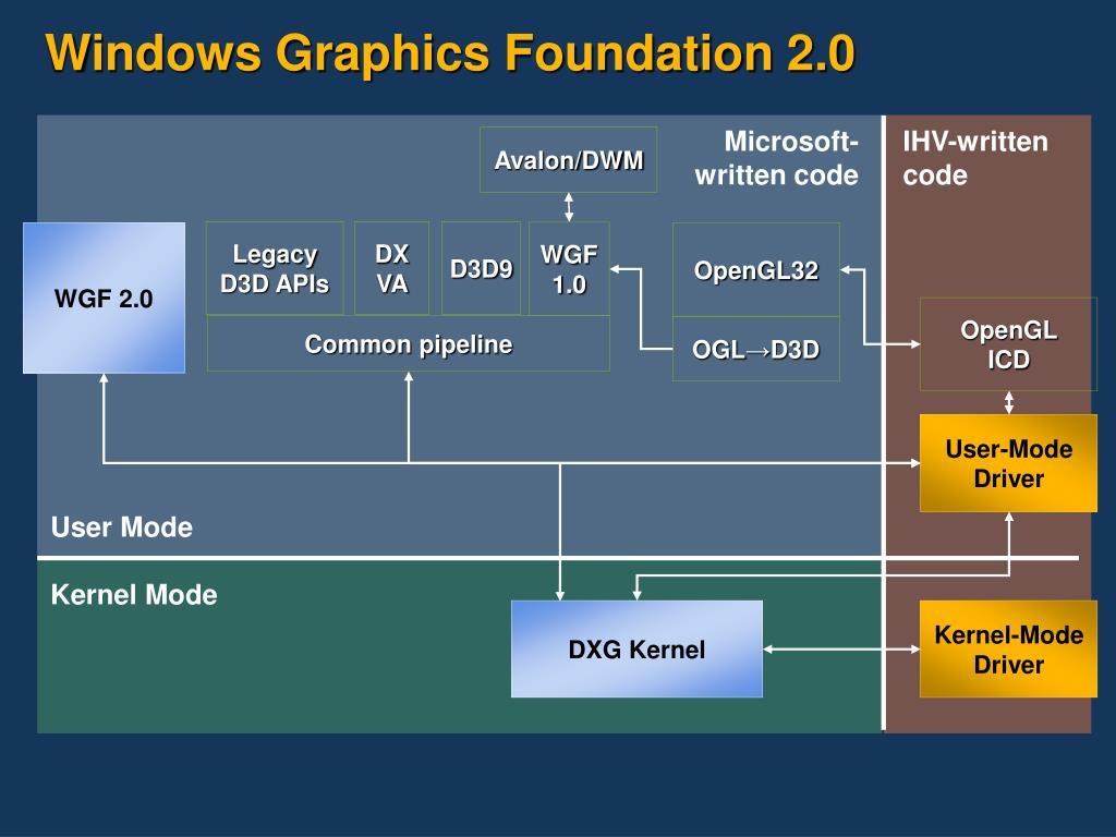 Windows Graphics Foundation 2.0
