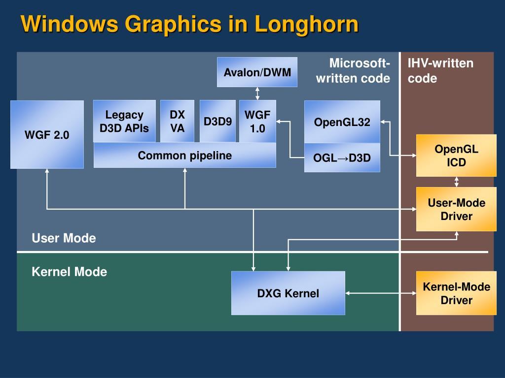 Windows Graphics in Longhorn