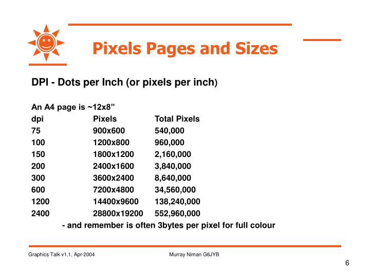 Pixels Pages and Sizes