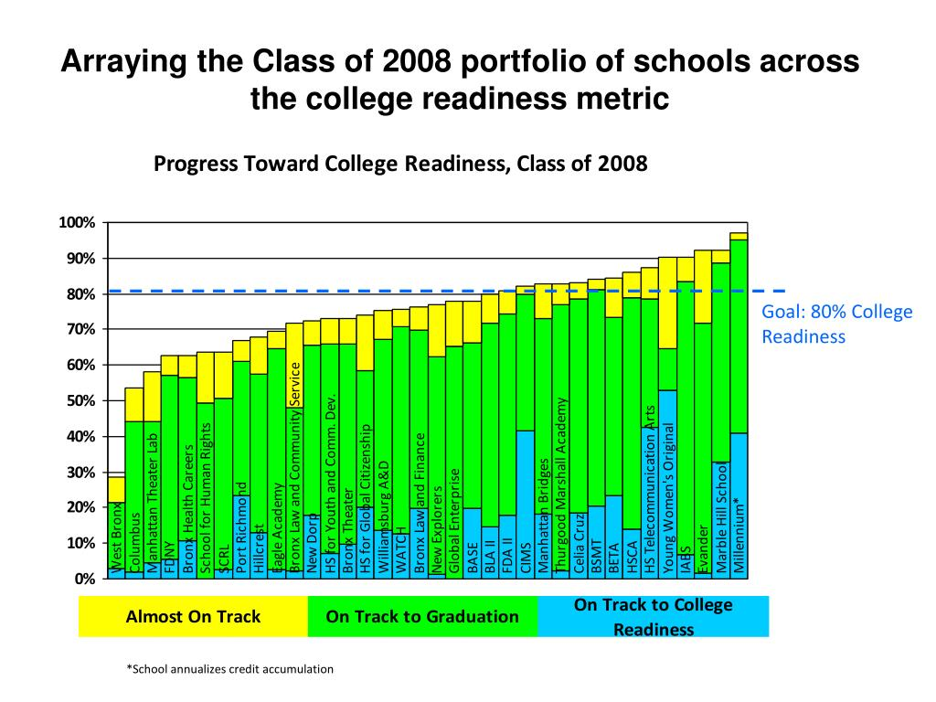 Arraying the Class of 2008 portfolio of schools across the college readiness metric