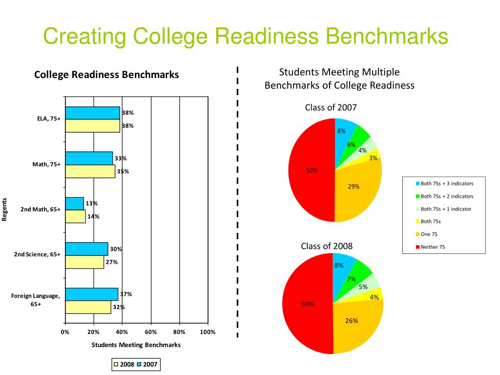 Creating College Readiness Benchmarks