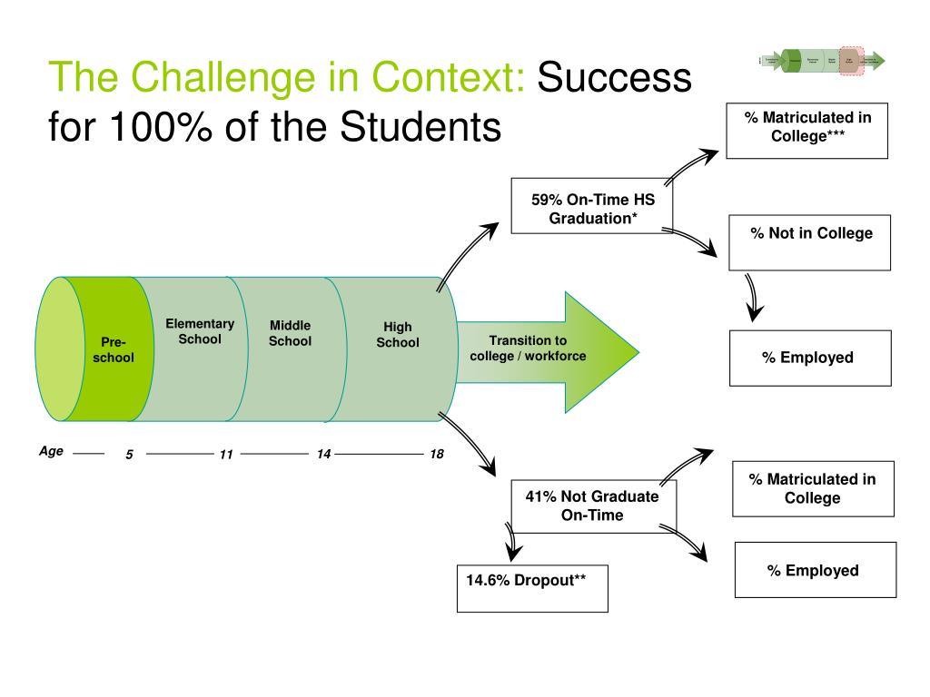 The Challenge in Context: