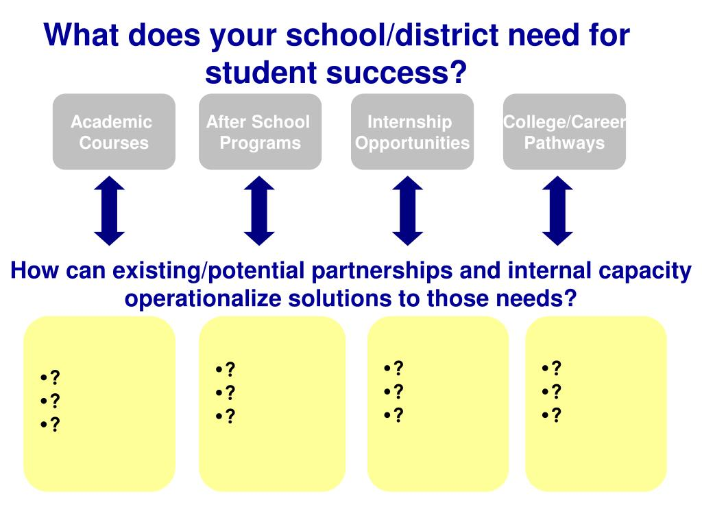 What does your school/district need for student success?