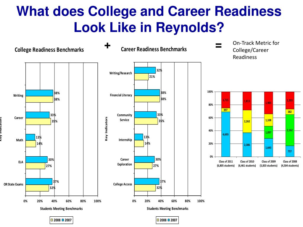 What does College and Career Readiness Look Like in Reynolds?