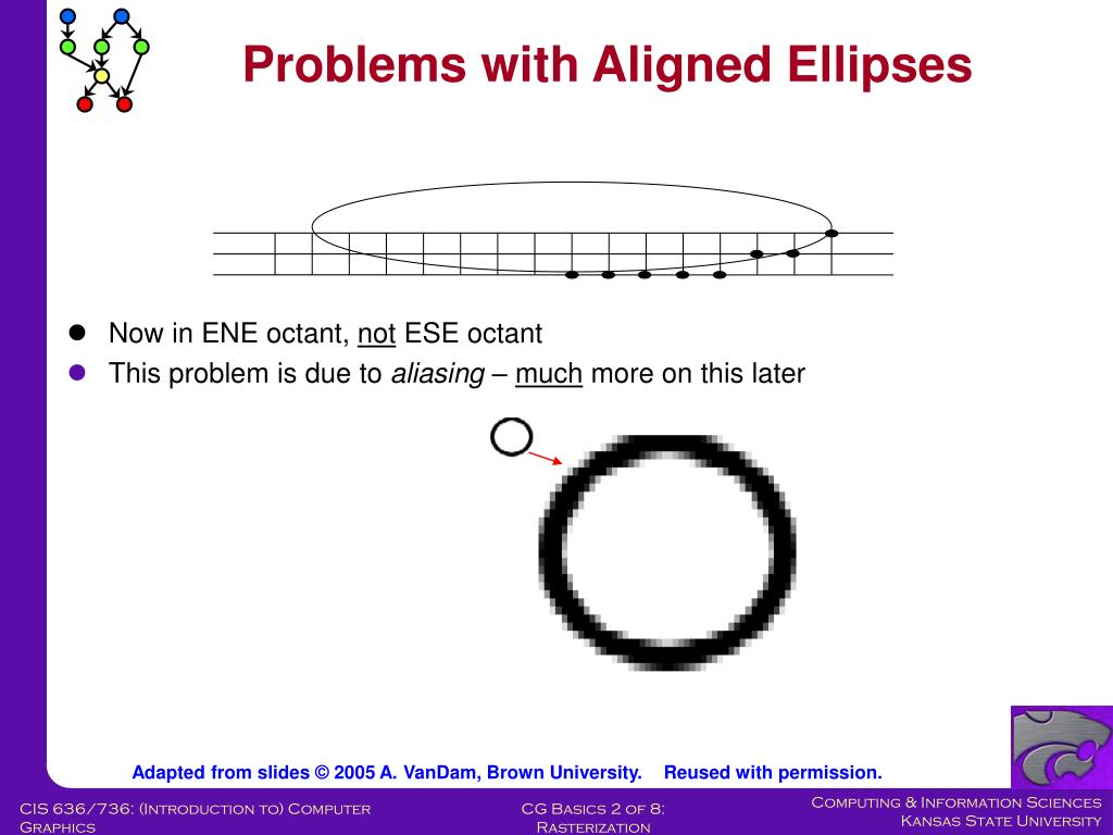 Problems with Aligned Ellipses