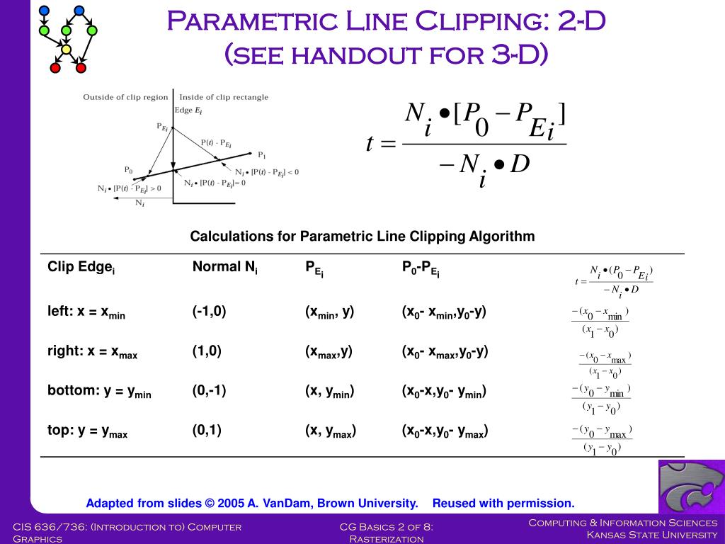 Parametric Line Clipping: 2-D