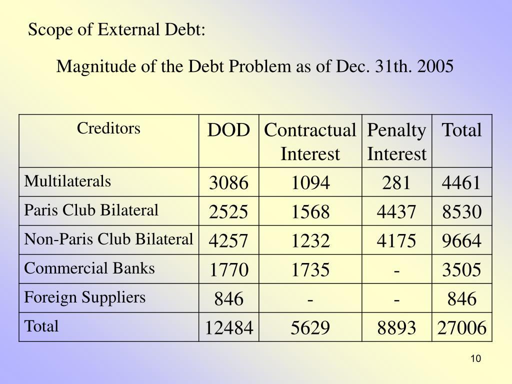 Scope of External Debt: