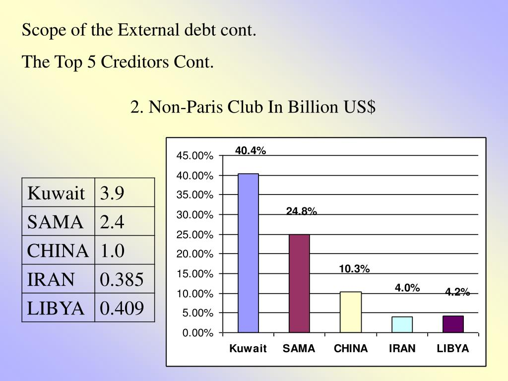 Scope of the External debt cont.