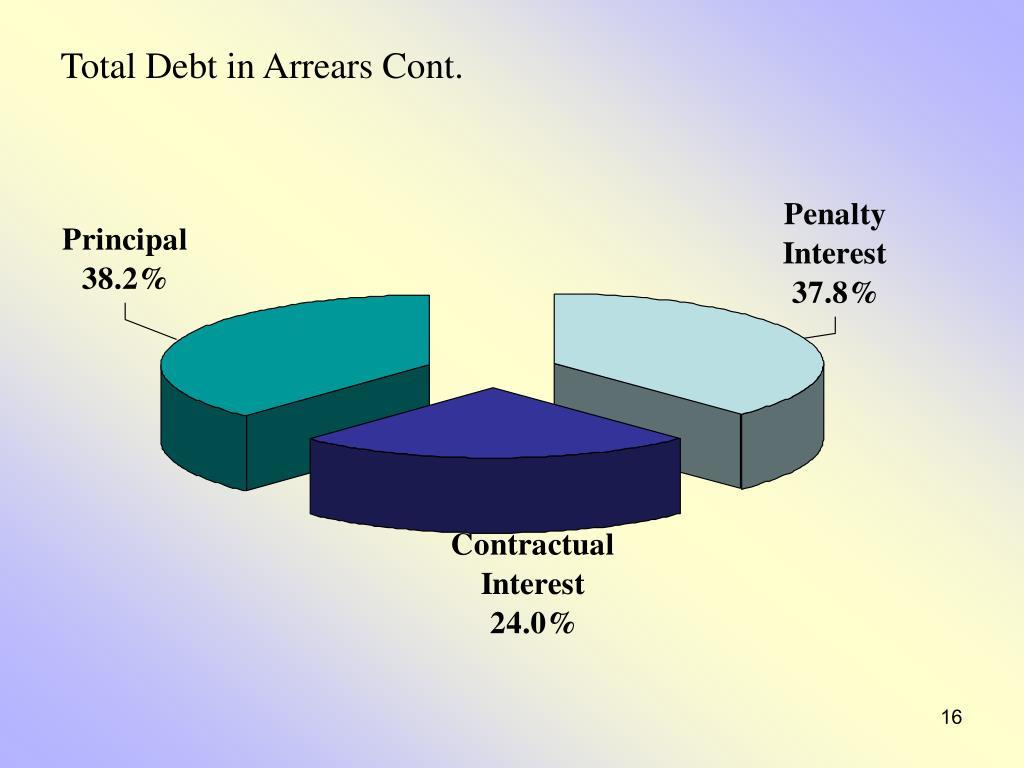 Total Debt in Arrears Cont.