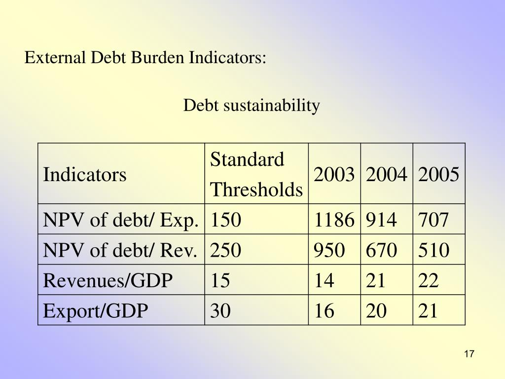 External Debt Burden Indicators:
