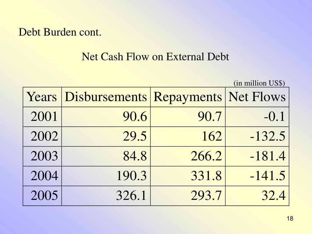 Debt Burden cont.