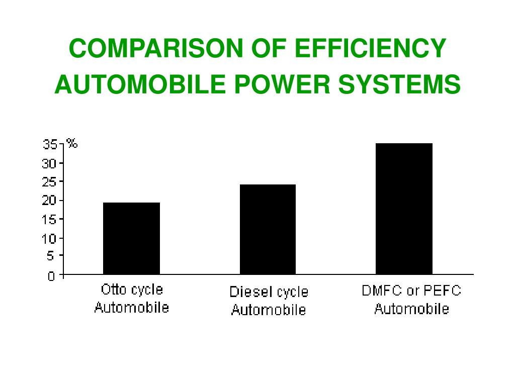 COMPARISON OF EFFICIENCY AUTOMOBILE POWER SYSTEMS