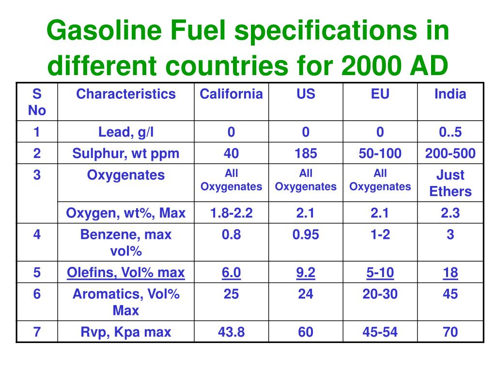 Gasoline Fuel specifications in different countries for 2000 AD
