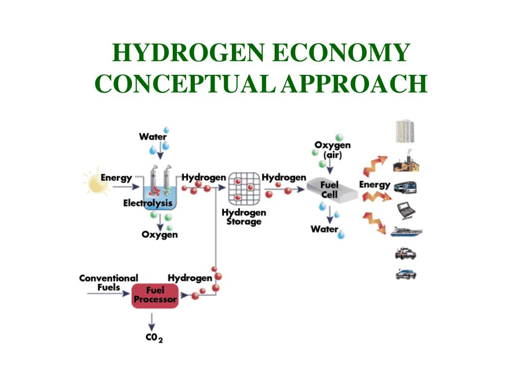 HYDROGEN ECONOMY CONCEPTUAL APPROACH