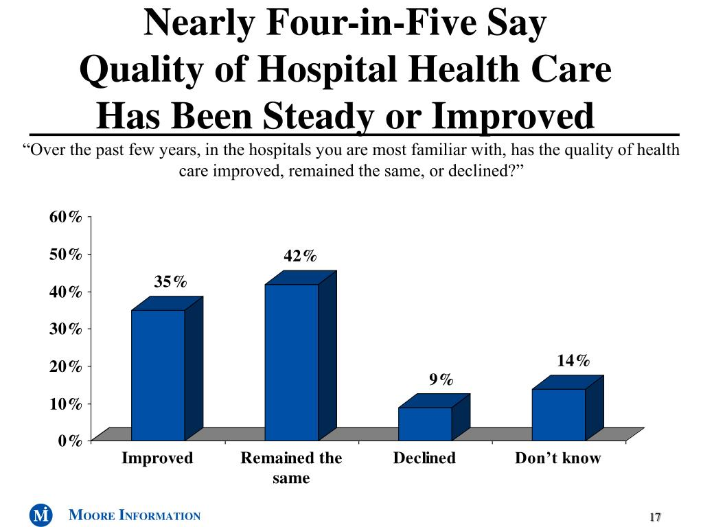 Nearly Four-in-Five Say