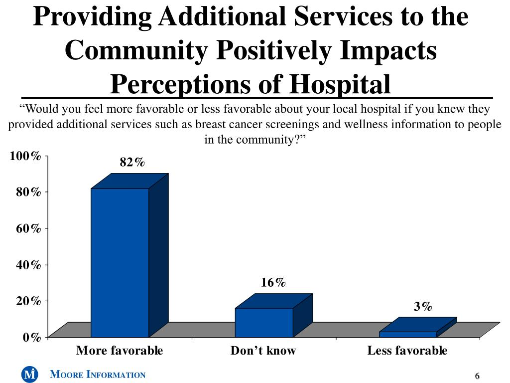 Providing Additional Services to the Community Positively Impacts Perceptions of Hospital