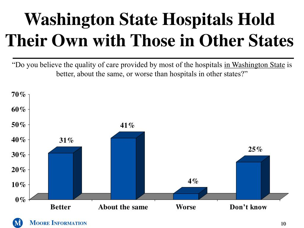 Washington State Hospitals Hold Their Own with Those in Other States