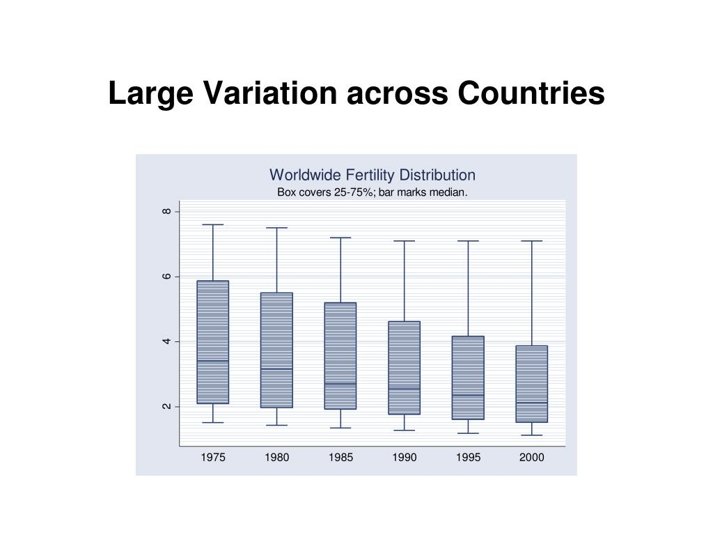 Large Variation across Countries