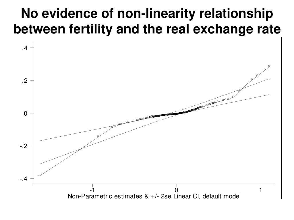 No evidence of non-linearity relationship between fertility and the real exchange rate