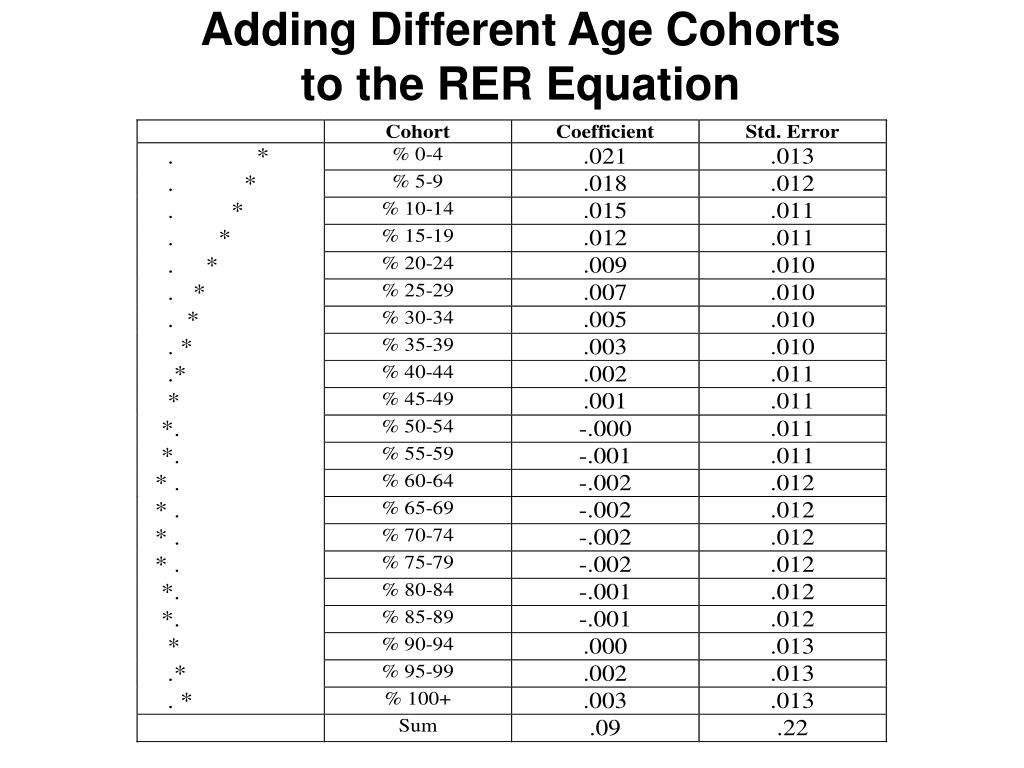 Adding Different Age Cohorts