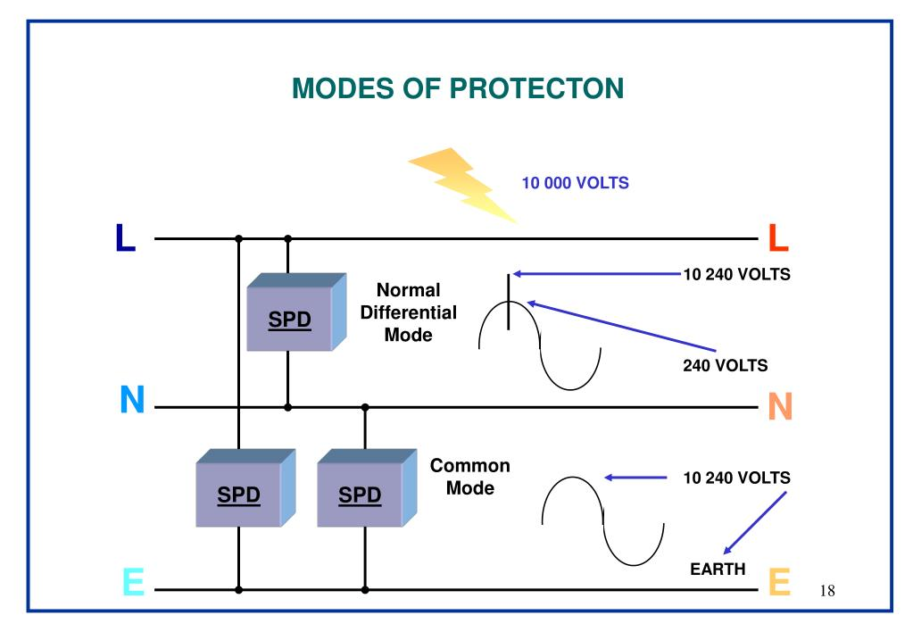 MODES OF PROTECTON