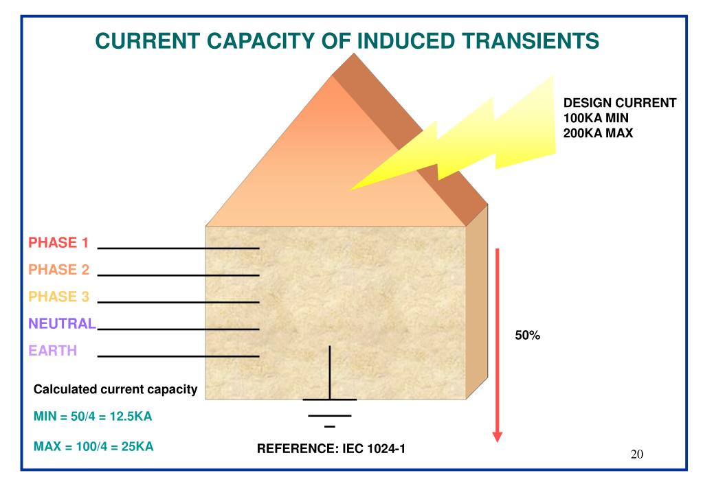 CURRENT CAPACITY OF INDUCED TRANSIENTS