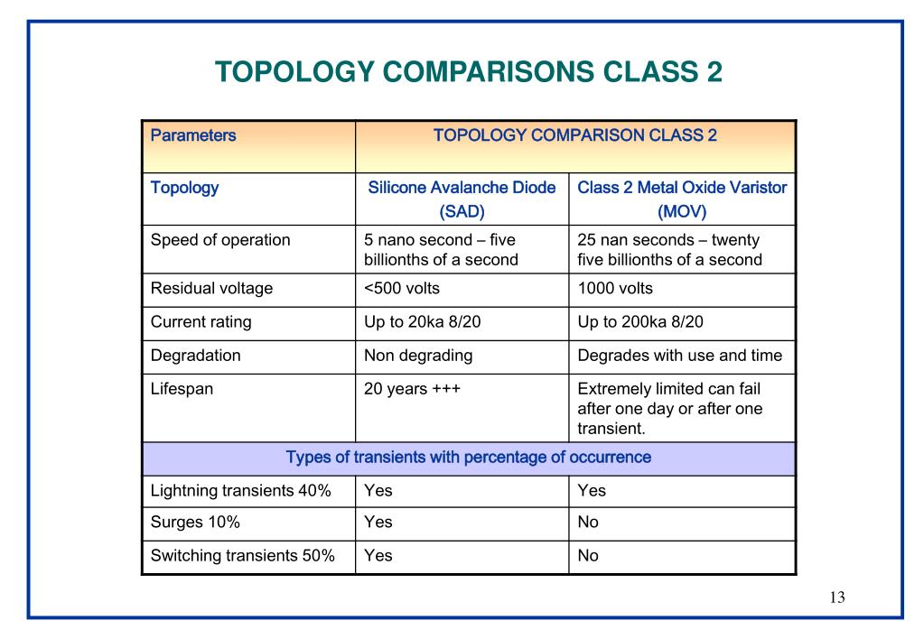 TOPOLOGY COMPARISONS CLASS 2