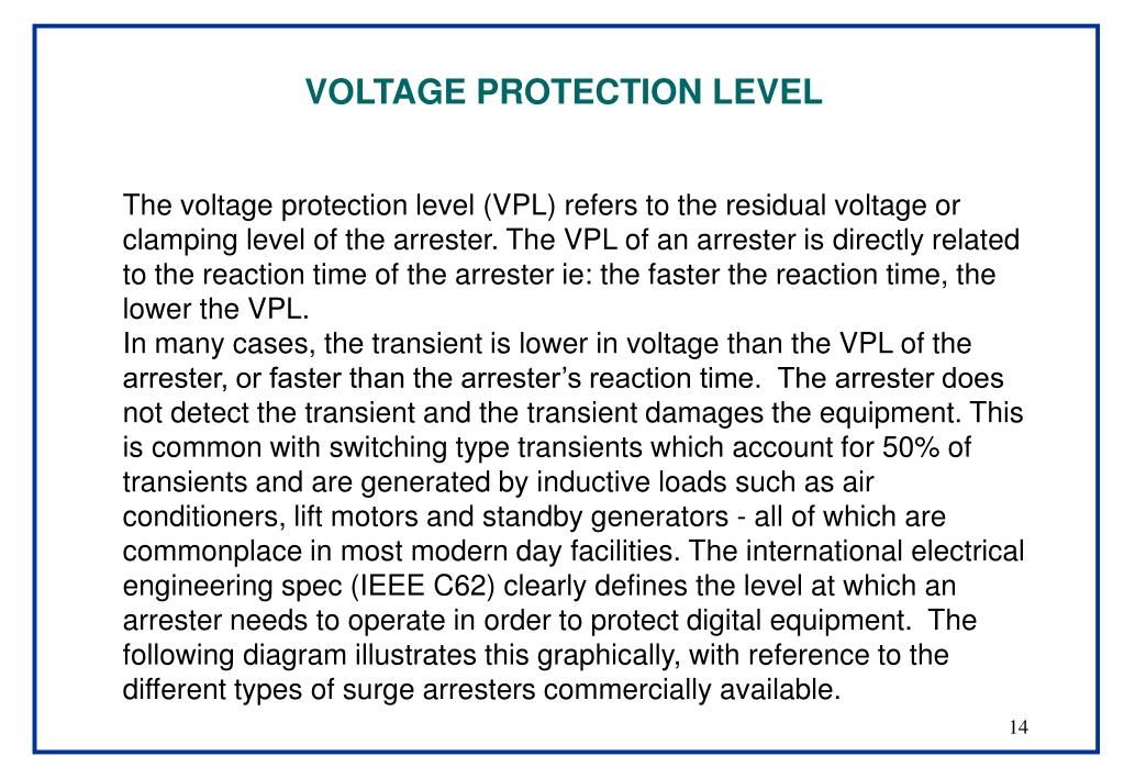 VOLTAGE PROTECTION LEVEL