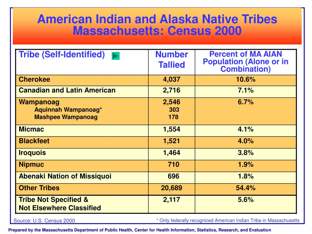 American Indian and Alaska Native Tribes Massachusetts: