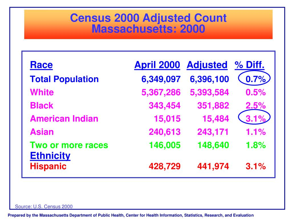 Census 2000 Adjusted Count