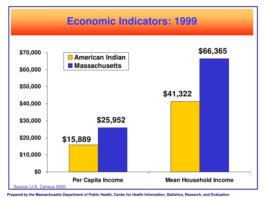 Economic Indicators: 1999