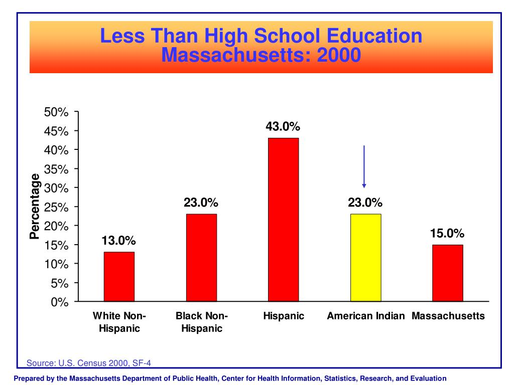 Less Than High School Education Massachusetts: 2000