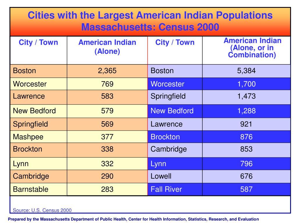 Source: U.S. Census 2000
