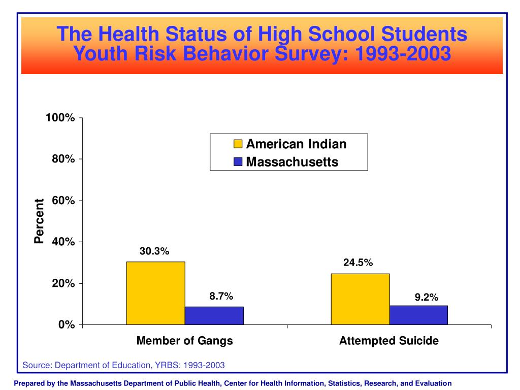 The Health Status of High School Students Youth Risk Behavior Survey: 1993-2003