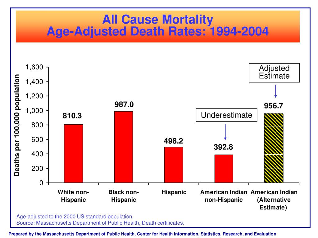 All Cause Mortality