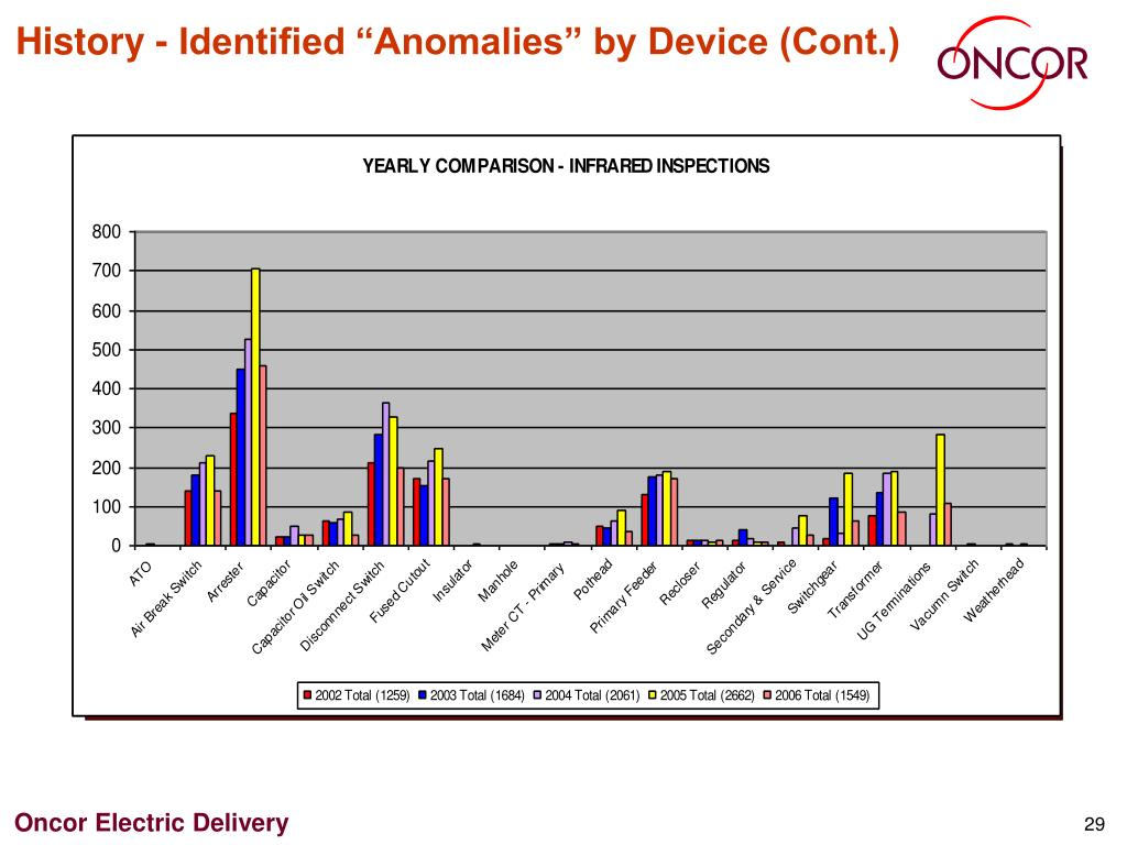 "History - Identified ""Anomalies"" by Device (Cont.)"