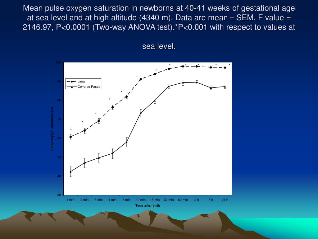 Mean pulse oxygen saturation in newborns at 40-41 weeks of gestational age at sea level and at high altitude (4340 m). Data are mean