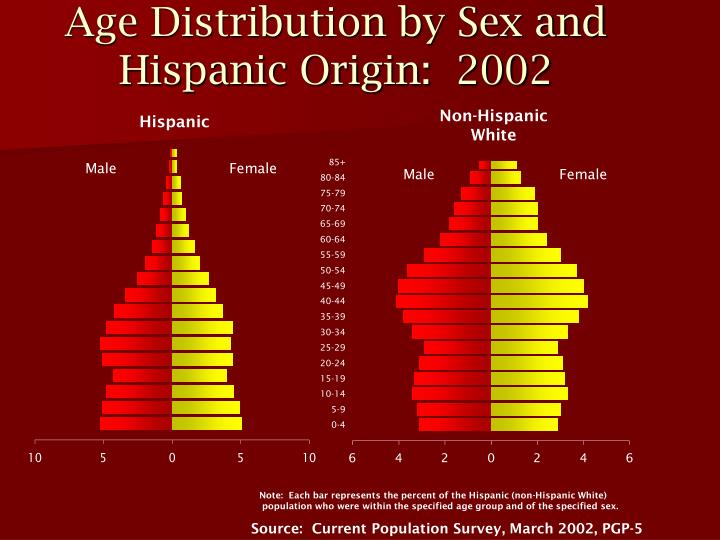 Age distribution by sex and hispanic origin 2002