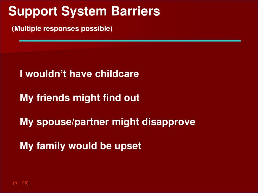 Support System Barriers