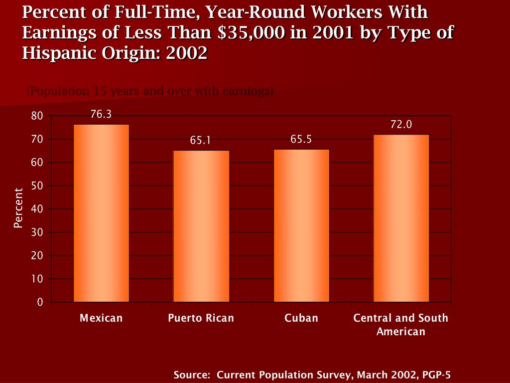 Percent of Full-Time, Year-Round Workers With Earnings of Less Than $35,000 in 2001 by Type of Hispanic Origin: 2002