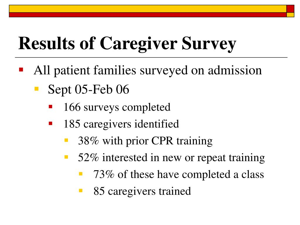 Results of Caregiver Survey