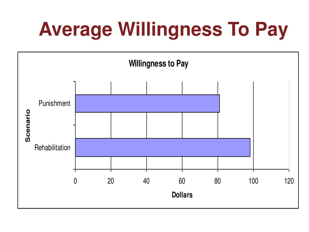 Average Willingness To Pay