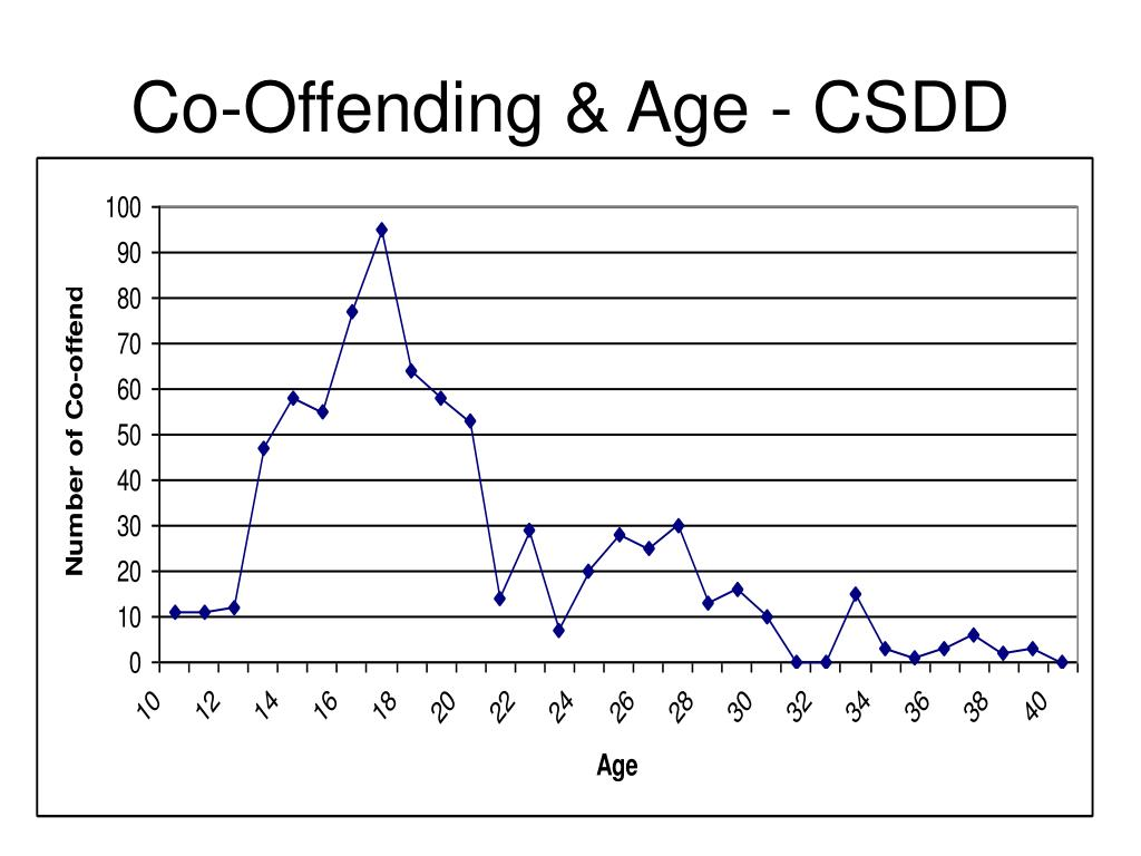 Co-Offending & Age - CSDD