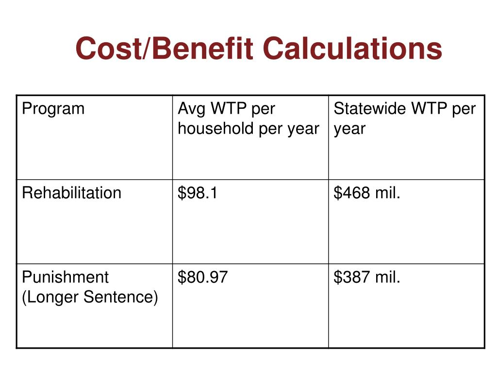 Cost/Benefit Calculations