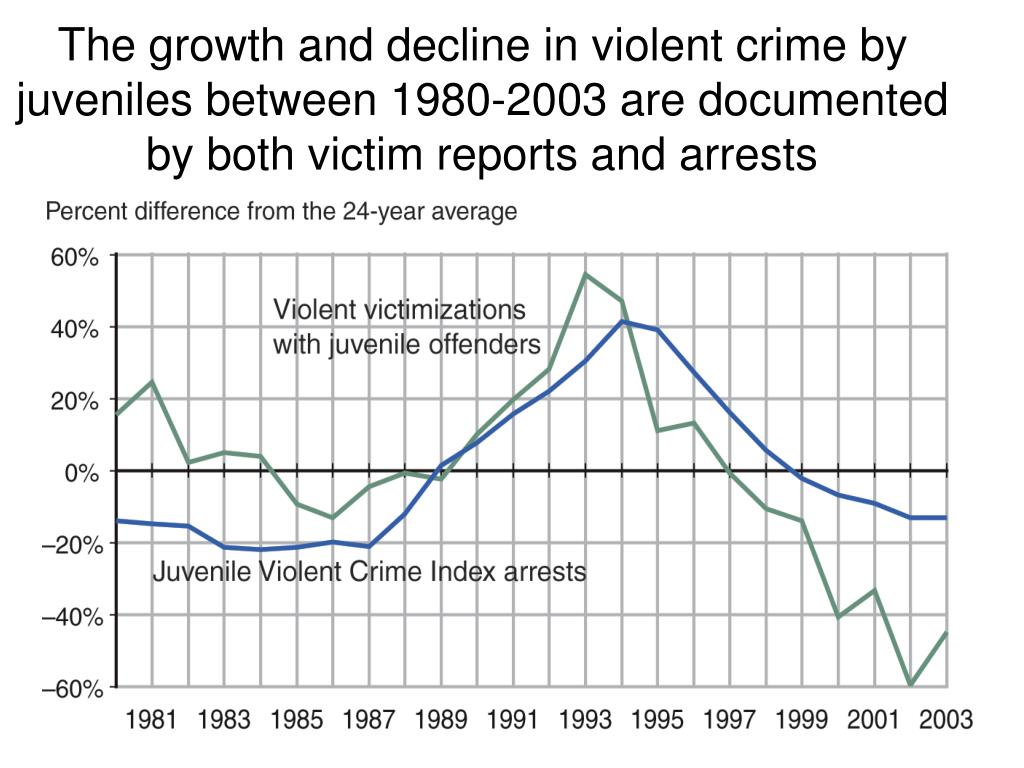 The growth and decline in violent crime by juveniles between 1980-2003 are documented by both victim reports and arrests