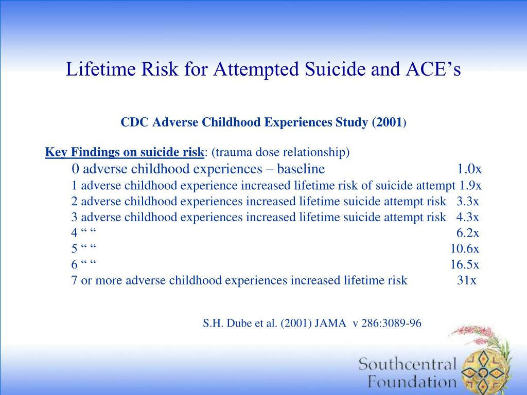 Lifetime Risk for Attempted Suicide and ACE's