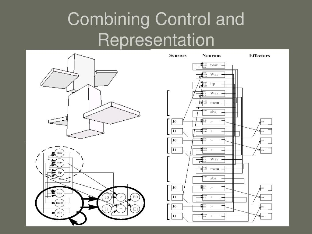 Combining Control and Representation