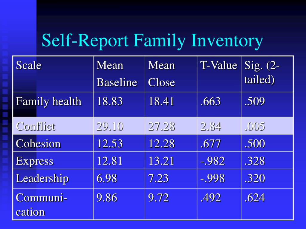 Self-Report Family Inventory