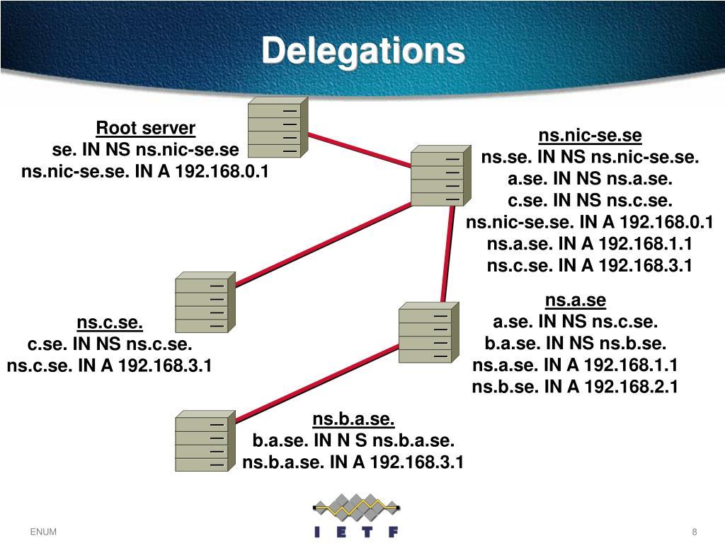 Delegations