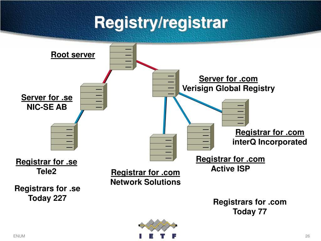 Registrar for .com